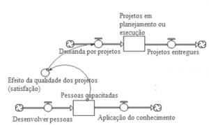 Implantação de um Modelo de Gestão com o uso do Pensamento Sistêmico